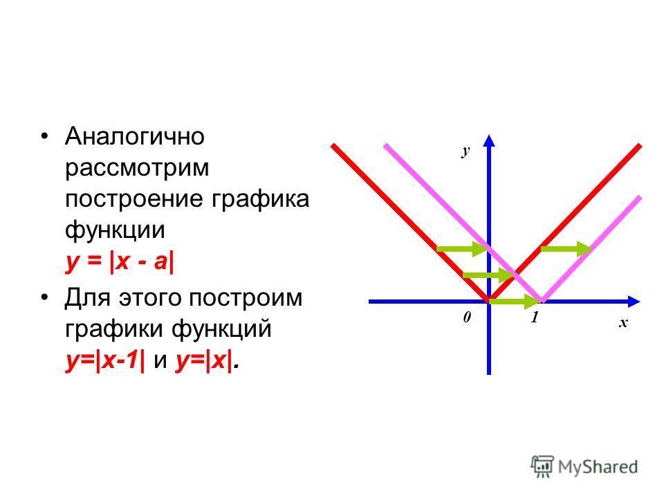 Аналогично рассмотрим построение графика функции y = |x - a| Для этого построим графики функций y=|x-1| и y=|x|. y x 01