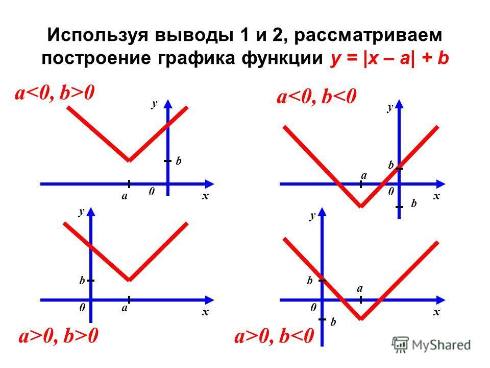 Используя выводы 1 и 2, рассматриваем построение графика функции y = |x – a| + b a 0 y x 0 a b a0 y x 0 b a b a>0, b