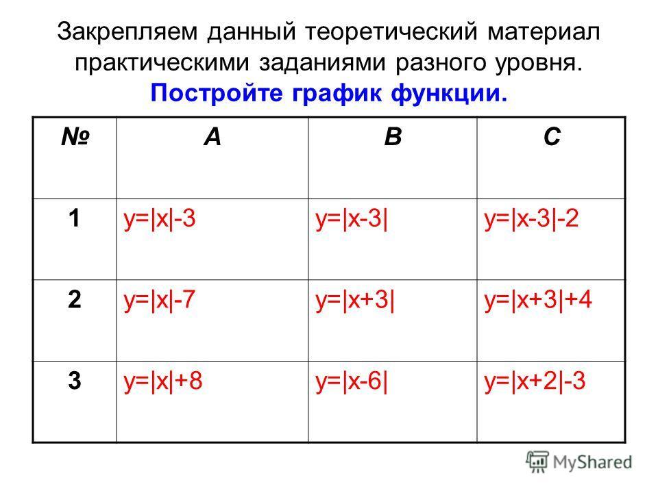 Закрепляем данный теоретический материал практическими заданиями разного уровня. Постройте график функции. ABC 1y=|x|-3y=|x-3|y=|x-3|-2 2y=|x|-7y=|x+3|y=|x+3|+4 3y=|x|+8y=|x-6|y=|x+2|-3