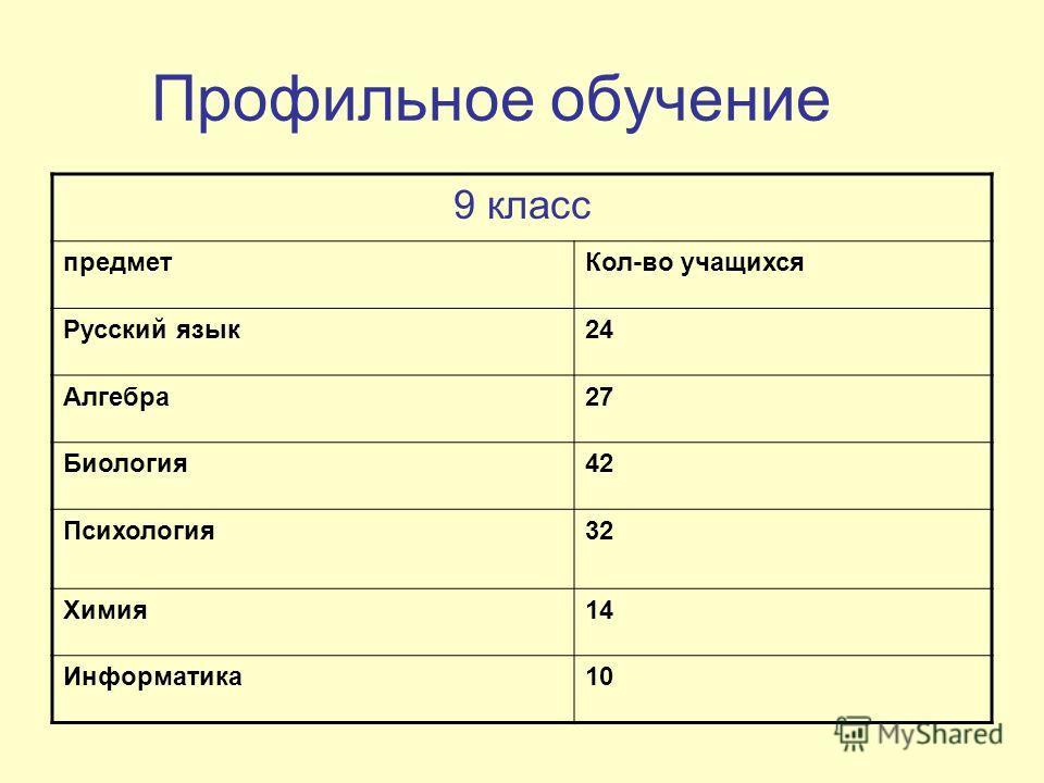 Профильное обучение 9 класс предметКол-во учащихся Русский язык24 Алгебра27 Биология42 Психология32 Химия14 Информатика10