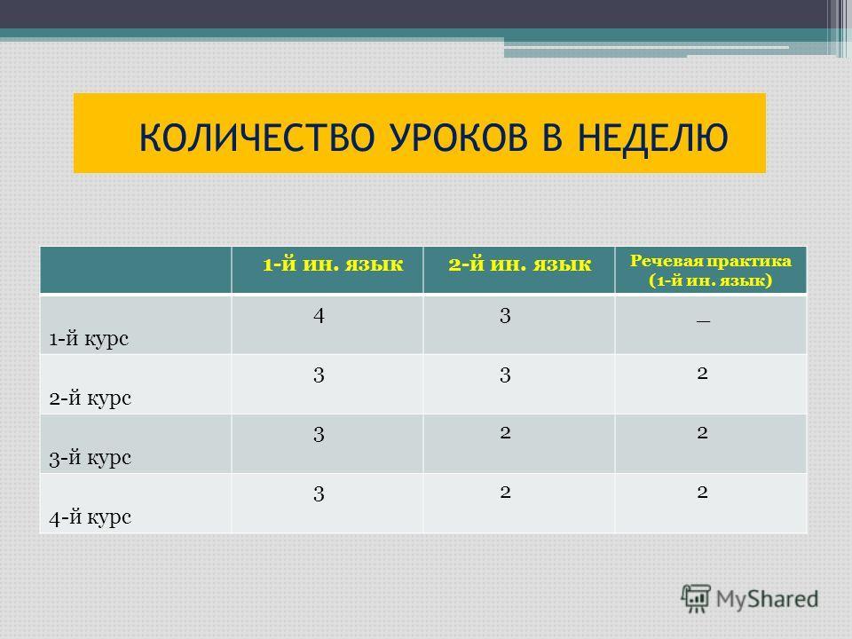 КОЛИЧЕСТВО УРОКОВ В НЕДЕЛЮ 1-й ин. язык2-й ин. язык Речевая практикa (1-й ин. язык) 1-й курс 4 3 _ 2-й курс 3 3 2 3-й курс 3 2 2 4-й курс 3 2 2
