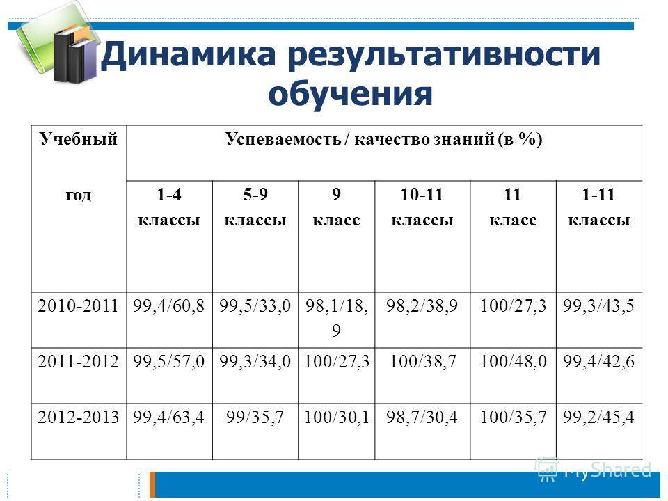 Динамика результативности обучения УчебныйУспеваемость / качество знаний (в %) год 1-4 классы 5-9 классы 9 класс 10-11 классы 11 класс 1-11 классы 2010-201199,4/60,899,5/33,0 98,1/18, 9 98,2/38,9100/27,399,3/43,5 2011-201299,5/57,099,3/34,0100/27,310