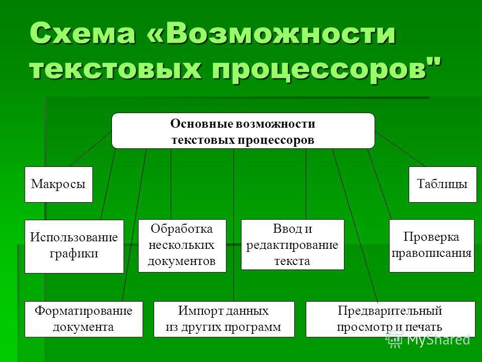 Схема «Возможности текстовых процессоров
