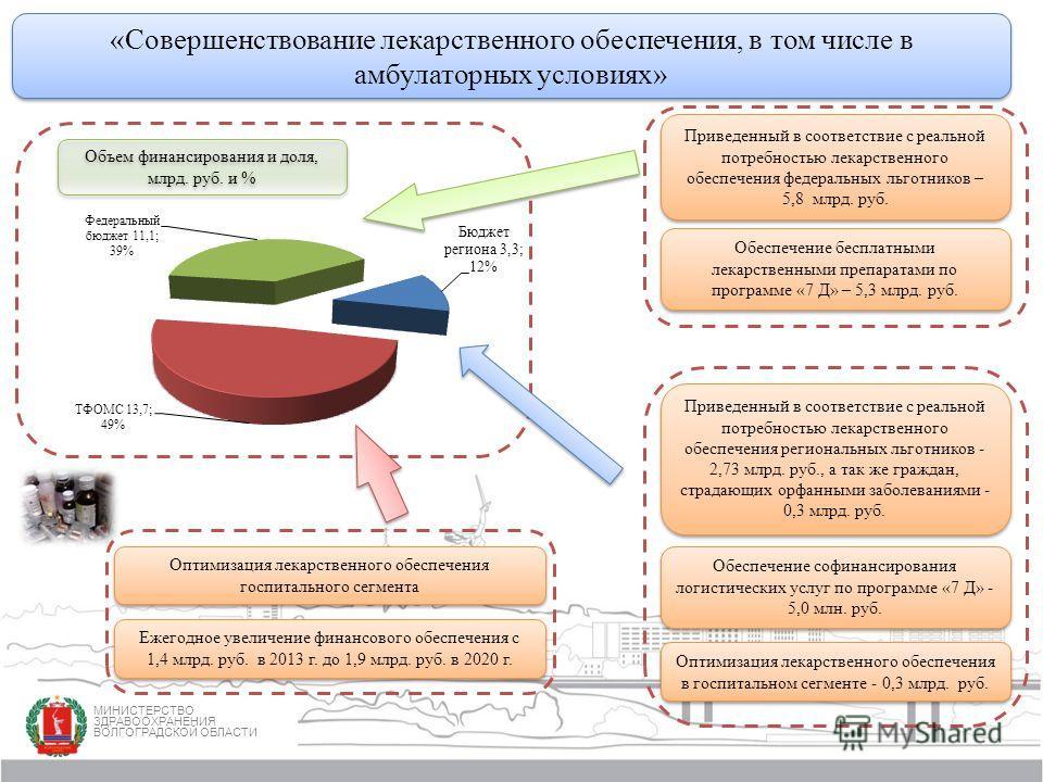 Оптимизация лекарственного обеспечения госпитального сегмента Приведенный в соответствие с реальной потребностью лекарственного обеспечения региональных льготников - 2,73 млрд. руб., а так же граждан, страдающих орфанными заболеваниями - 0,3 млрд. ру