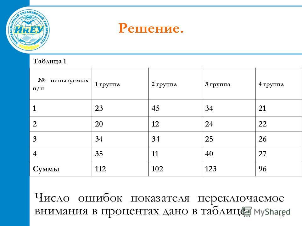95 Решение. Число ошибок показателя переключаемое внимания в процентах дано в таблице Таблица 1 испытуемых п/п 1 группа2 группа3 группа4 группа 123453421 220122422 334 2526 435114027 Суммы11210212396