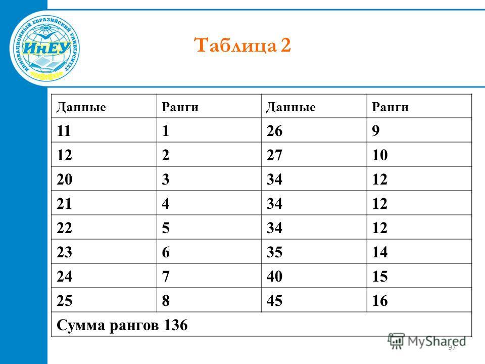 97 Таблица 2 ДанныеРангиДанныеРанги 111269 1222710 2033412 2143412 2253412 2363514 2474015 2584516 Сумма рангов 136