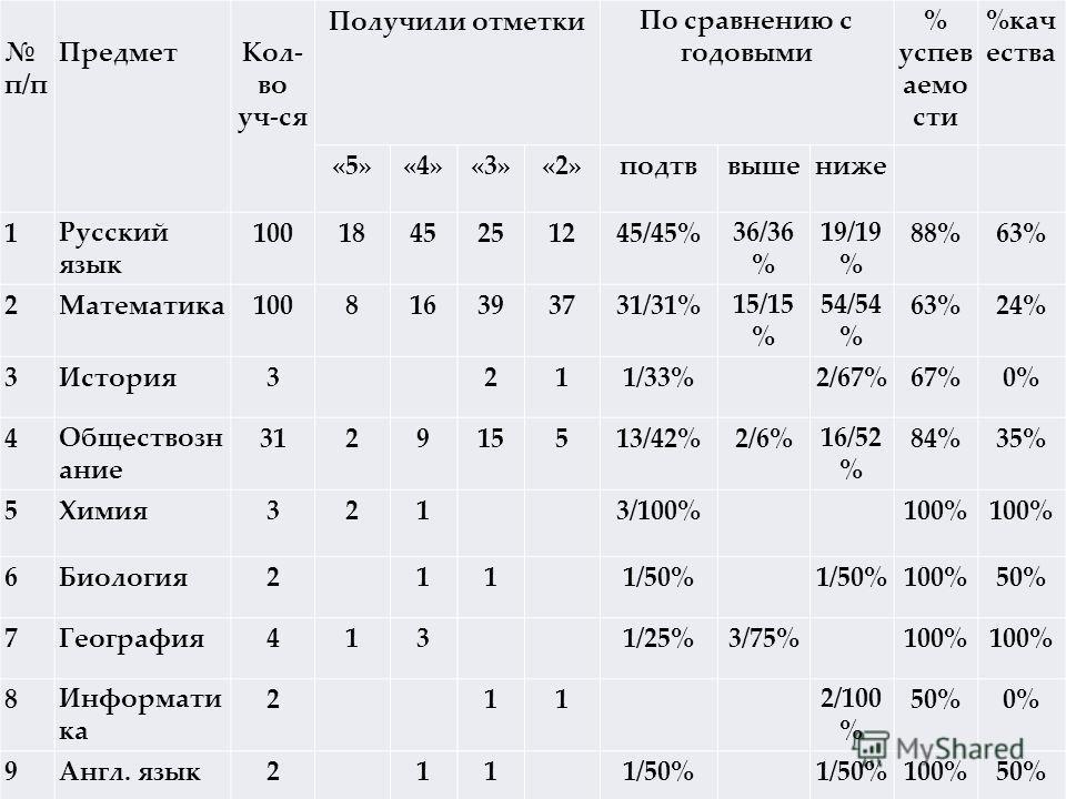 п/п Предмет Кол- во уч-ся Получили отметкиПо сравнению с годовыми % успев аемо сти %кач ества «5»«4»«3»«2»подтввышениже 1Русский язык 1001845251245/45%36/36 % 19/19 % 88%63% 2Математика100816393731/31%15/15 % 54/54 % 63%24% 3История3 211/33% 2/67%67%