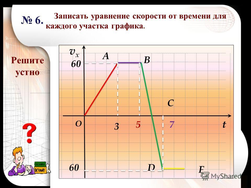 Записать уравнение скорости от времени для каждого участка графика. vxvx t O 57 60 t 6. Решите устно 60 A B C D F 3