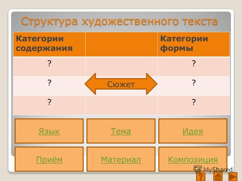 Структура художественного текста Категории содержания Категории формы ?? ?? ?? Приём Язык Композиция Идея Материал Тема Сюжет