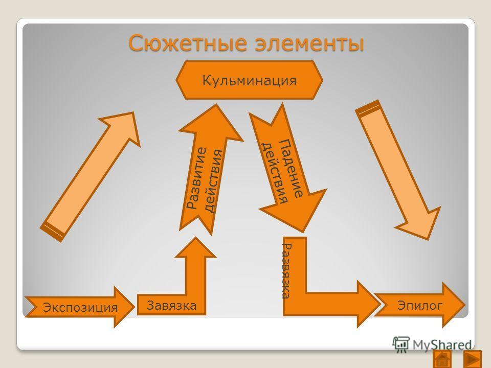 Сюжетные элементы Развитие действия Кульминация Падение действия Эпилог Завязка Развязка Экспозиция