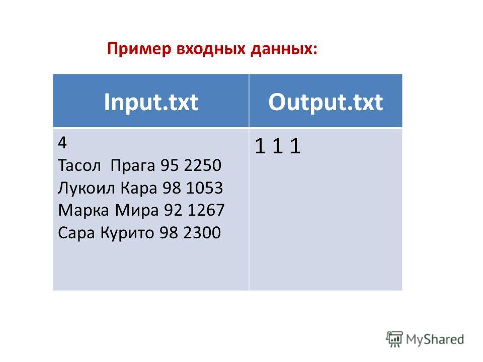 Input.txtOutput.txt 4 Тасол Прага 95 2250 Лукоил Кара 98 1053 Марка Мира 92 1267 Сара Курито 98 2300 1 1 1 Пример входных данных: