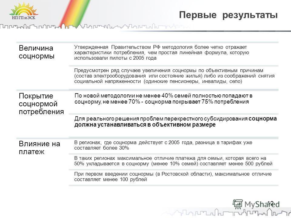 Первые результаты Величина соцнормы Утвержденная Правительством РФ методология более четко отражает характеристики потребления, чем простая линейная формула, которую использовали пилоты с 2005 года Предусмотрен ряд случаев увеличения соцнормы по объе