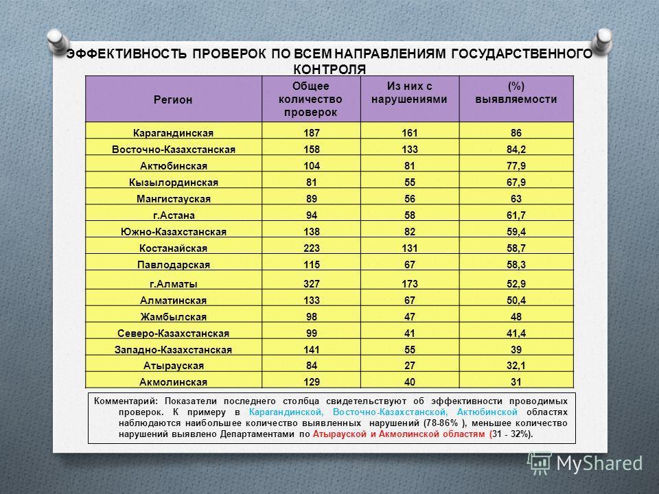 ЭФФЕКТИВНОСТЬ ПРОВЕРОК ПО ВСЕМ НАПРАВЛЕНИЯМ ГОСУДАРСТВЕННОГО КОНТРОЛЯ 2 Регион Общее количество проверок Из них с нарушениями (%) выявляемости Карагандинская18716186 Восточно-Казахстанская15813384,2 Актюбинская1048177,9 Кызылординская815567,9 Мангист