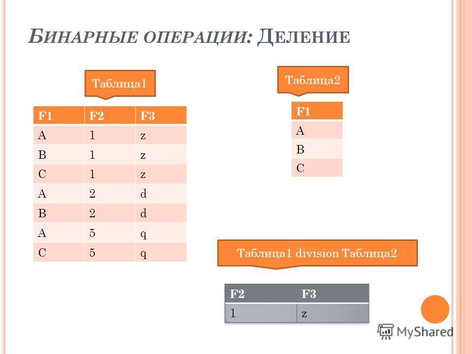 Б ИНАРНЫЕ ОПЕРАЦИИ : Д ЕЛЕНИЕ F1F2F3 A1z B1z C1z A2d B2d A5q C5q Таблица1 Таблица2 F1 A B C Таблица1 division Таблица2