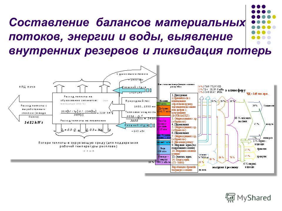 Составление балансов материальных потоков, энергии и воды, выявление внутренних резервов и ликвидация потерь