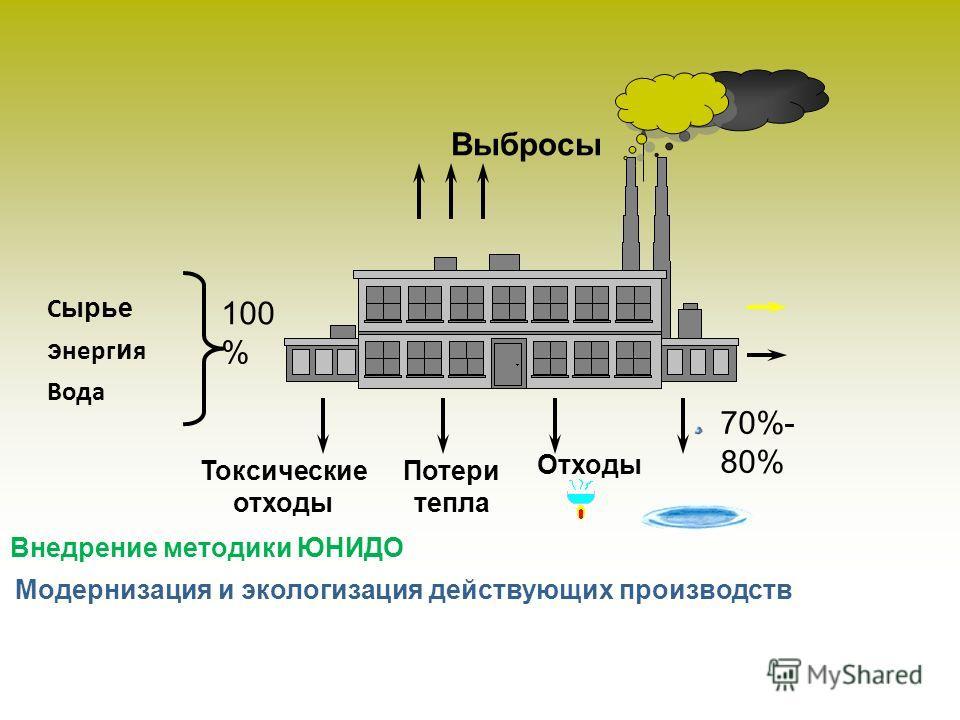Отходы Потери тепла Токсические отходы С ырье э нерг и я Вода Выбросы 100 % 70%- 80% Модернизация и экологизация действующих производств Внедрение методики ЮНИДО