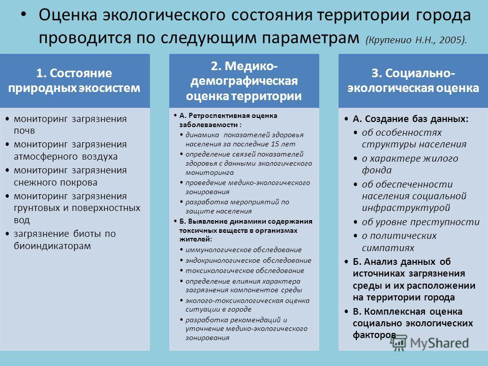 Оценка экологического состояния территории города проводится по следующим параметрам (Крупенио Н.Н., 2005). 1. Состояние природных экосистем мониторинг загрязнения почв мониторинг загрязнения атмосферного воздуха мониторинг загрязнения снежного покро