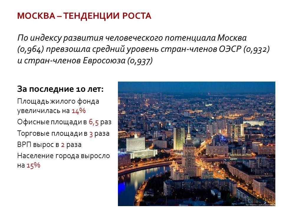 За последние 10 лет: Площадь жилого фонда увеличилась на 14% Офисные площади в 6,5 раз Торговые площади в 3 раза ВРП вырос в 2 раза Население города выросло на 15% МОСКВА – ТЕНДЕНЦИИ РОСТА По индексу развития человеческого потенциала Москва (0,964) п