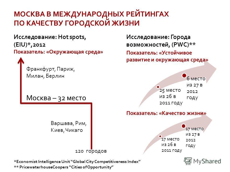 МОСКВА В МЕЖДУНАРОДНЫХ РЕЙТИНГАХ ПО КАЧЕСТВУ ГОРОДСКОЙ ЖИЗНИ 25 место из 26 в 2011 году 6 место из 27 в 2012 году 17 место из 26 в 2011 году 17 место из 27 в 2012 году Москва – 32 место Варшава, Рим, Киев, Чикаго Франкфурт, Париж, Милан, Берлин 120 г
