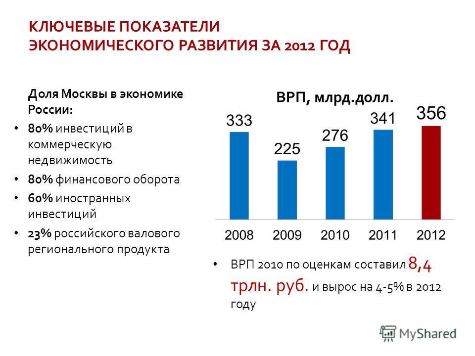 КЛЮЧЕВЫЕ ПОКАЗАТЕЛИ ЭКОНОМИЧЕСКОГО РАЗВИТИЯ ЗА 2012 ГОД Доля Москвы в экономике России: 80% инвестиций в коммерческую недвижимость 80% финансового оборота 60% иностранных инвестиций 23% российского валового регионального продукта ВРП 2010 по оценкам