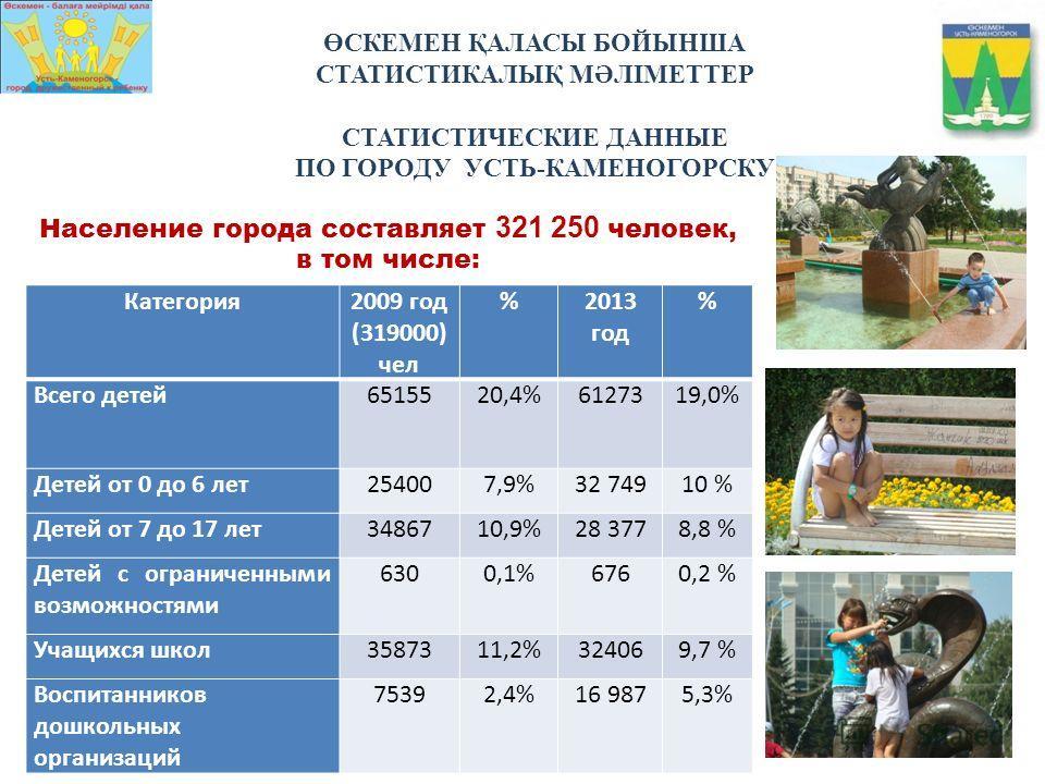 ӨСКЕМЕН ҚАЛАСЫ БОЙЫНША СТАТИСТИКАЛЫҚ МӘЛІМЕТТЕР СТАТИСТИЧЕСКИЕ ДАННЫЕ ПО ГОРОДУ УСТЬ-КАМЕНОГОРСКУ Население города составляет 321 250 человек, в том числе: Категория2009 год (319000) чел %2013 год % Всего детей6515520,4%61273 19,0% Детей от 0 до 6 ле