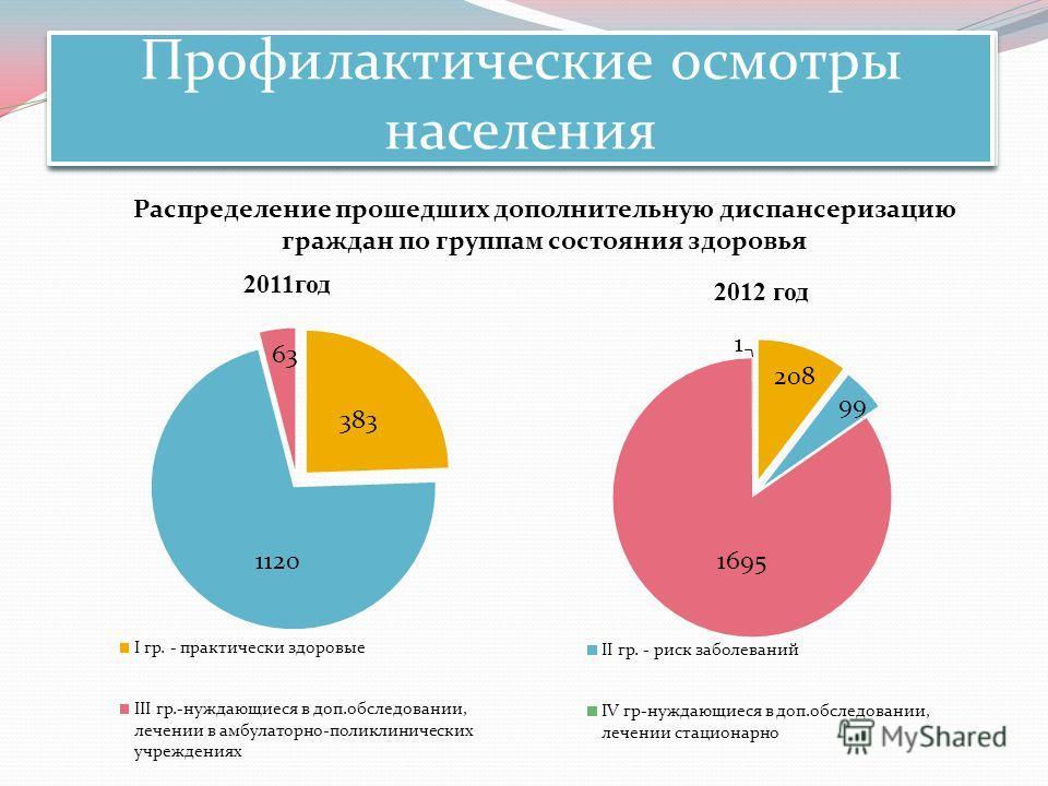 Профилактические осмотры населения Распределение прошедших дополнительную диспансеризацию граждан по группам состояния здоровья 2011год 2012 год Профилактические осмотры населения