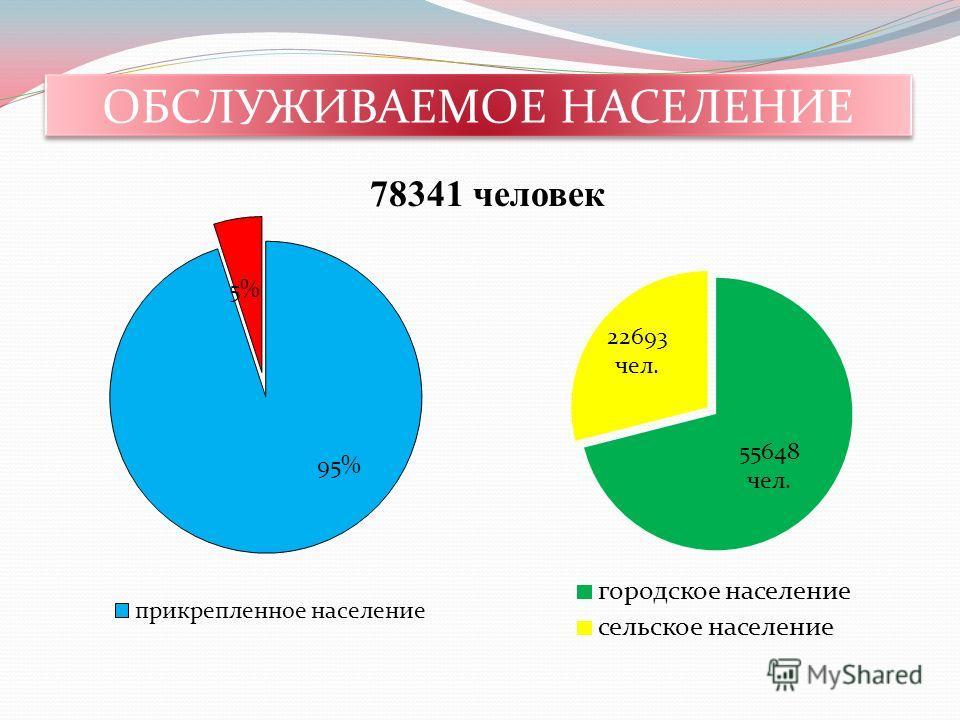 ОБСЛУЖИВАЕМОЕ НАСЕЛЕНИЕ 78341 человек