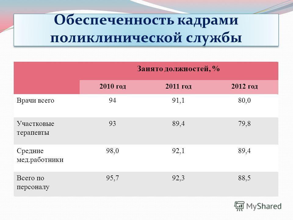 Обеспеченность кадрами поликлинической службы Занято должностей, % 2010 год2011 год2012 год Врачи всего9491,180,0 Участковые терапевты 9389,479,8 Средние мед.работники 98,092,189,4 Всего по персоналу 95,792,388,5 Занято должностей, % 2010 год2011 год