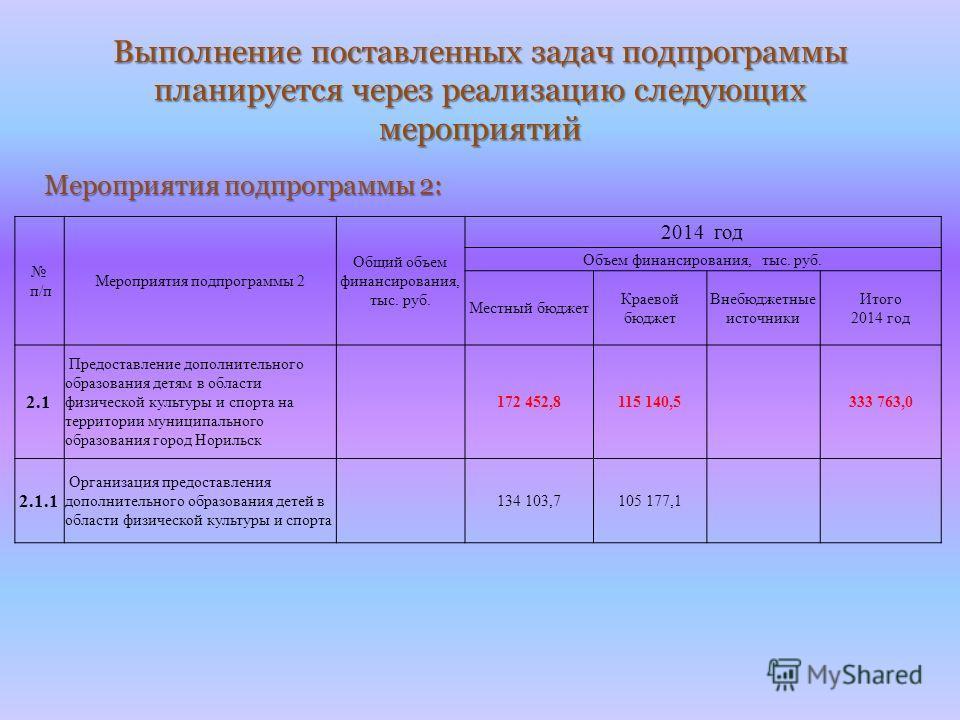 Выполнение поставленных задач подпрограммы планируется через реализацию следующих мероприятий Мероприятия подпрограммы 2: п/п Мероприятия подпрограммы 2 Общий объем финансирования, тыс. руб. 2014 год Объем финансирования, тыс. руб. Местный бюджет Кра