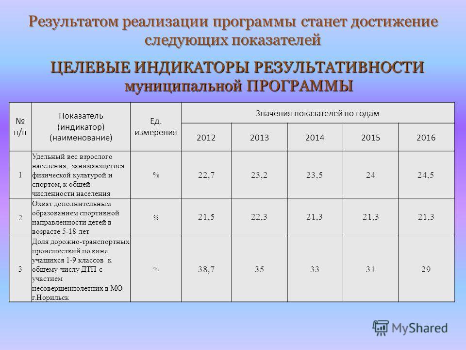 ЦЕЛЕВЫЕ ИНДИКАТОРЫ РЕЗУЛЬТАТИВНОСТИ муниципальной ПРОГРАММЫ п/п Показатель (индикатор) (наименование) Ед. измерения Значения показателей по годам 20122013201420152016 1 Удельный вес взрослого населения, занимающегося физической культурой и спортом, к
