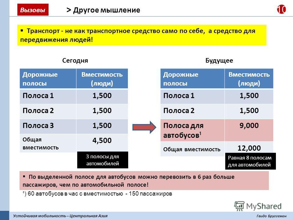 Устойчивая мобильность – Центральная Азия Гвидо Бруггеман 10 По выделенной полосе для автобусов можно перевозить в 6 раз больше пассажиров, чем по автомобильной полосе! > Другое мышление Транспорт - не как транспортное средство само по себе, а средст