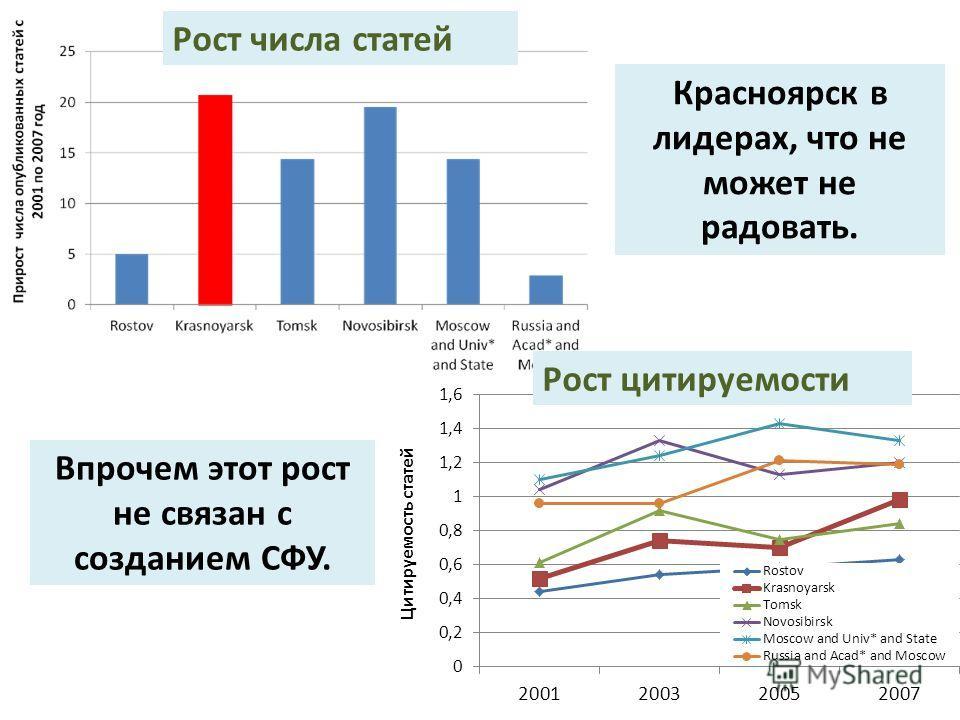 Рост числа статей Рост цитируемости Красноярск в лидерах, что не может не радовать. Впрочем этот рост не связан с созданием СФУ.