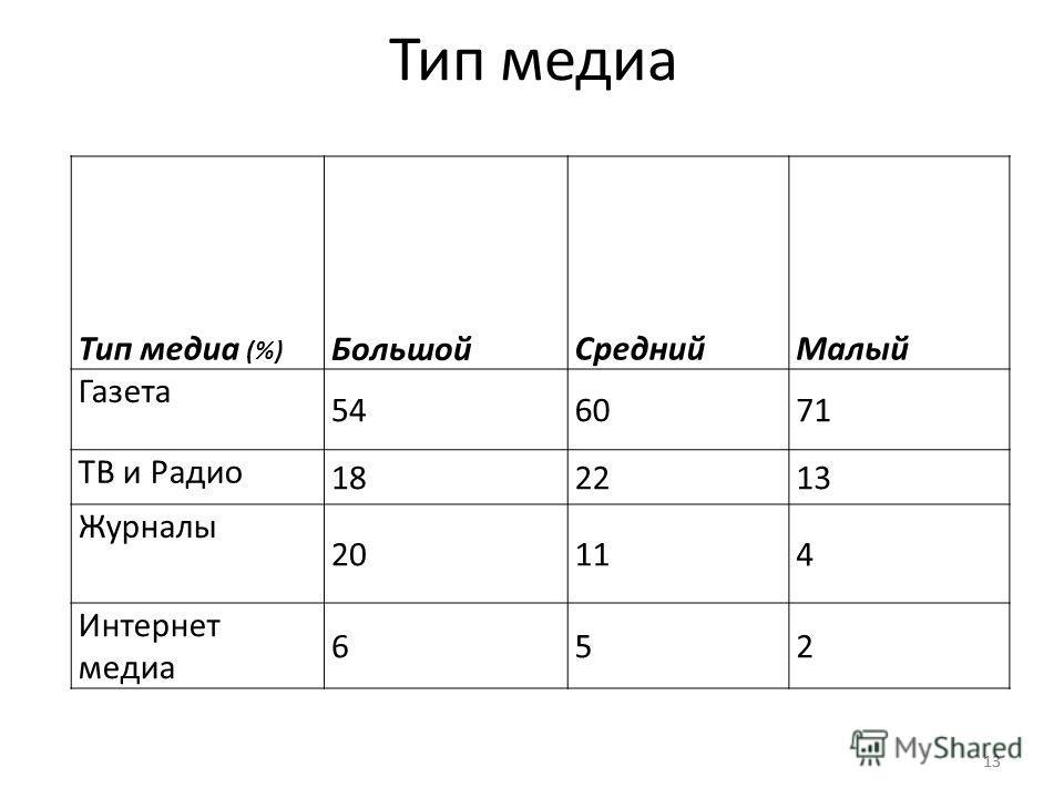 13 Тип медиа (%) БольшойСреднийМалый Газета 546071 ТВ и Радио 182213 Журналы 20114 Интернет медиа 652 Тип медиа