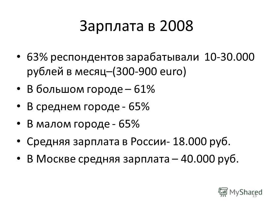 15 Зарплата в 2008 63% респондентов зарабатывали 10-30.000 рублей в месяц–(300-900 euro) В большом городе – 61% В среднем городе - 65% В малом городе - 65% Средняя зарплата в России- 18.000 руб. В Москве средняя зарплата – 40.000 руб.