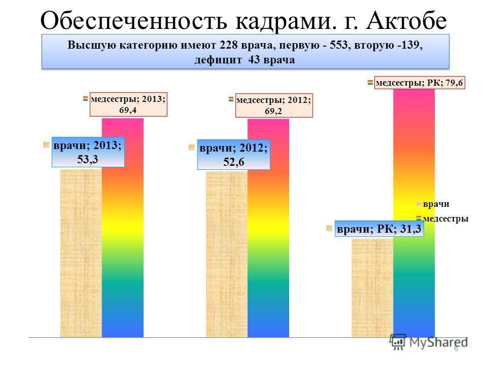 Обеспеченность кадрами. г. Актобе 6 Высшую категорию имеют 228 врача, первую - 553, вторую -139, дефицит 43 врача Высшую категорию имеют 228 врача, первую - 553, вторую -139, дефицит 43 врача