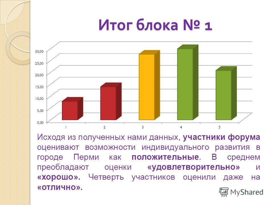 Итог блока 1 Исходя из полученных нами данных, участники форума оценивают возможности индивидуального развития в городе Перми как положительные. В среднем преобладают оценки «удовлетворительно» и «хорошо». Четверть участников оценили даже на «отлично