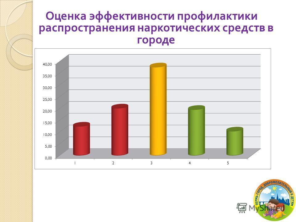 Оценка эффективности профилактики распространения наркотических средств в городе
