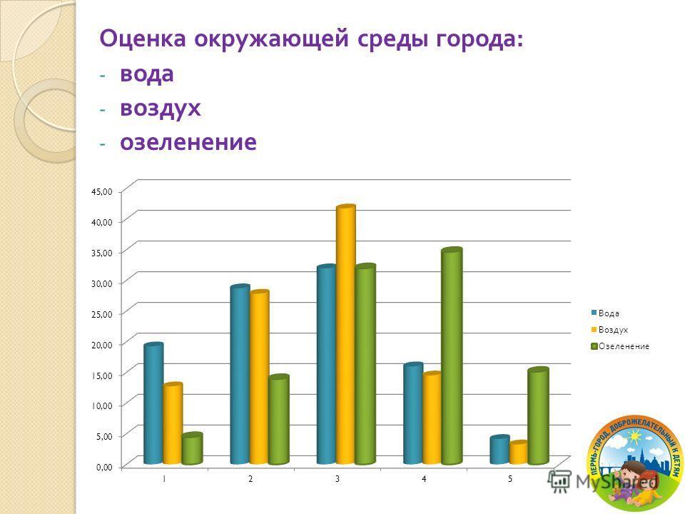 Оценка окружающей среды города : - вода - воздух - озеленение