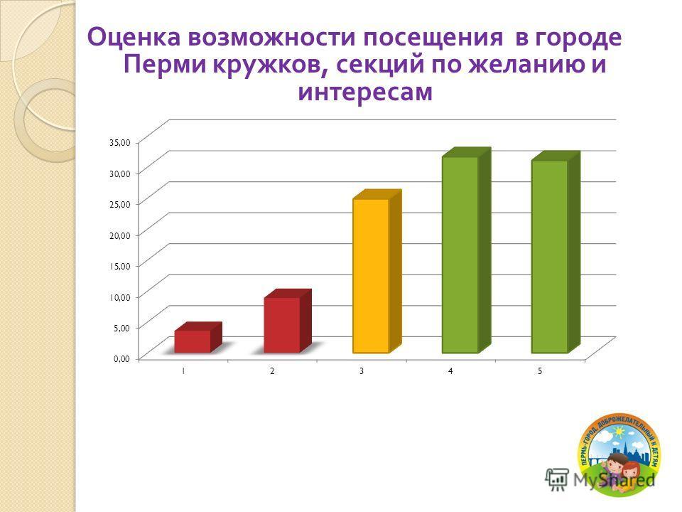 Оценка возможности посещения в городе Перми кружков, секций по желанию и интересам
