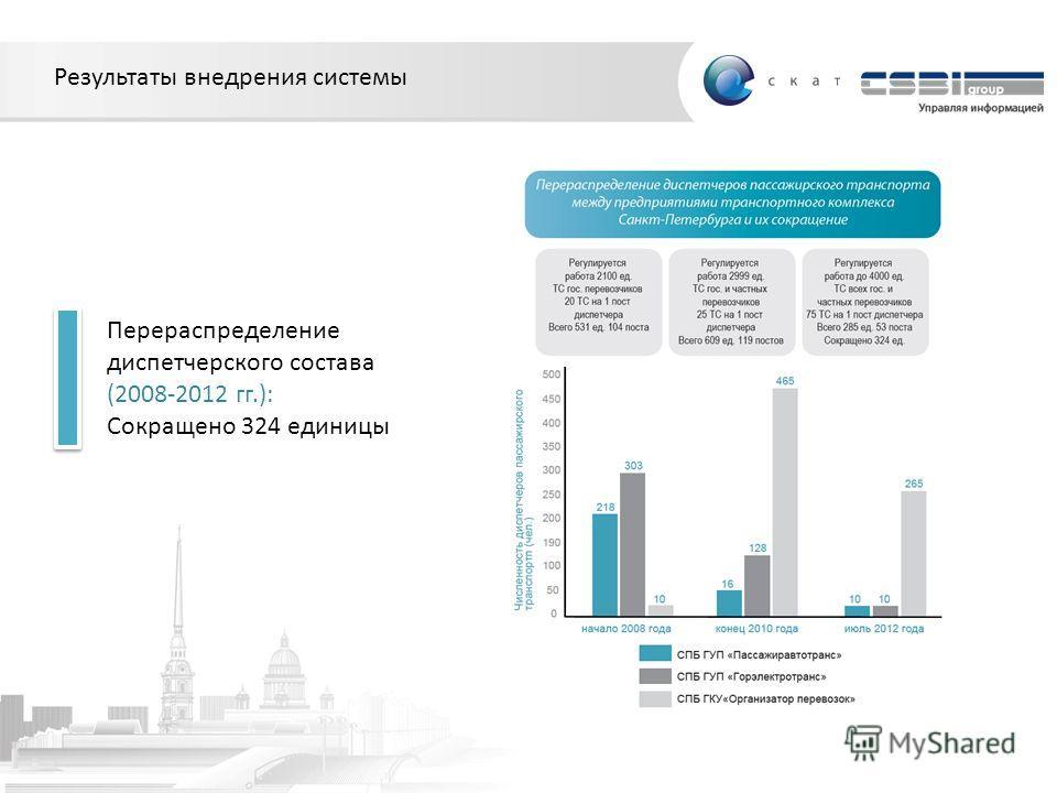 Результаты внедрения системы Перераспределение диспетчерского состава (2008-2012 гг.): Сокращено 324 единицы