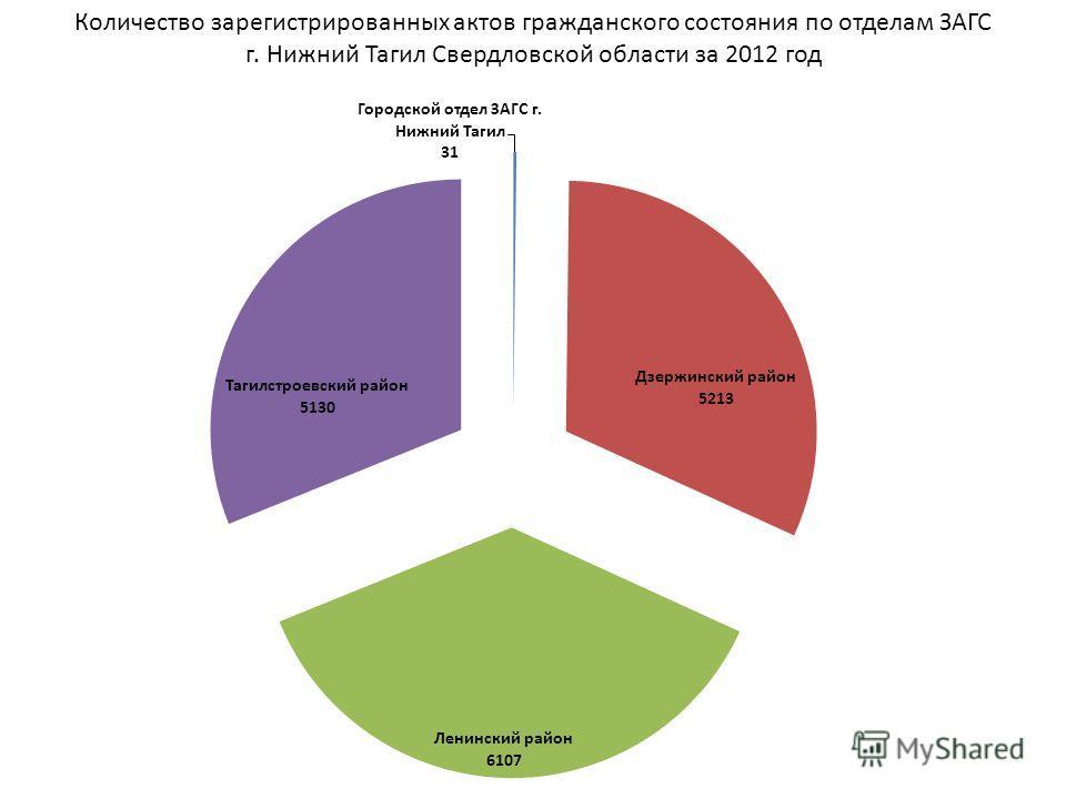 Количество зарегистрированных актов гражданского состояния по отделам ЗАГС г. Нижний Тагил Свердловской области за 2012 год