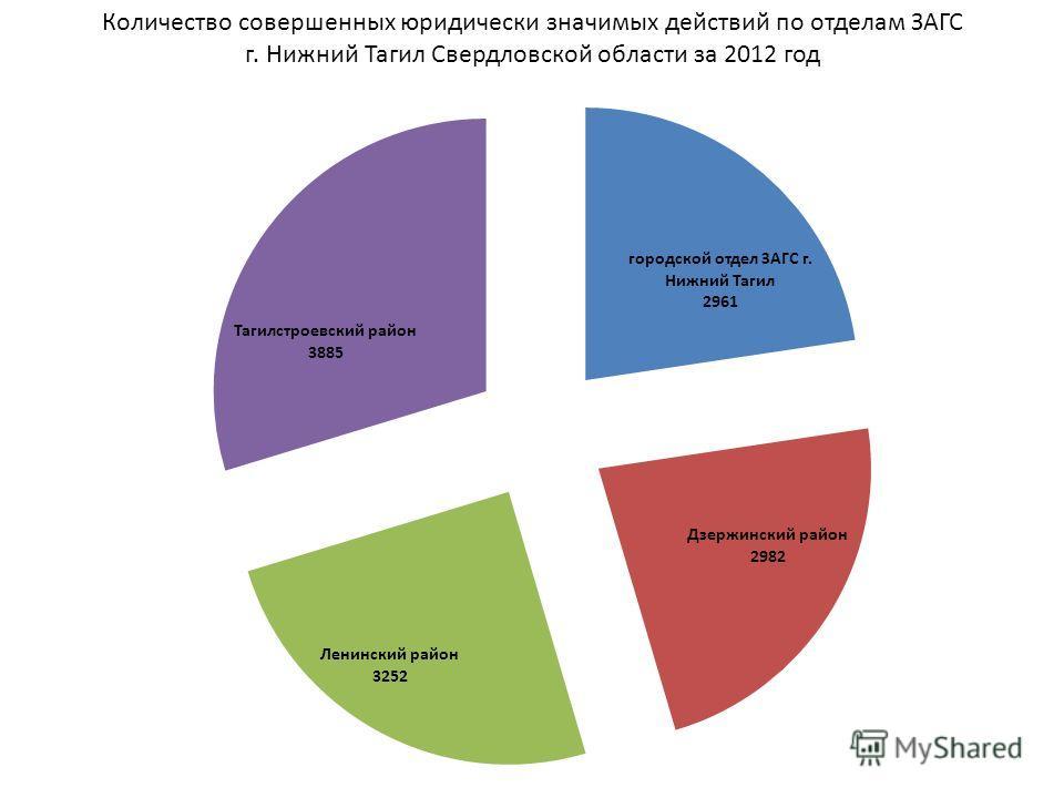 Количество совершенных юридически значимых действий по отделам ЗАГС г. Нижний Тагил Свердловской области за 2012 год