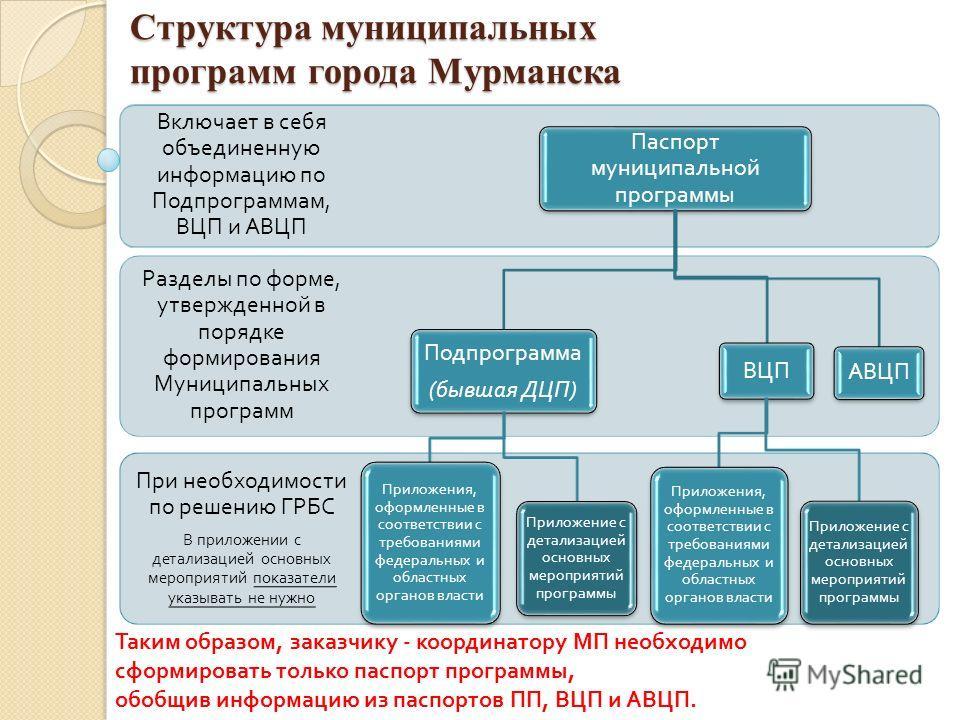 Структура муниципальных программ города Мурманска При необходимости по решению ГРБС В приложении с детализацией основных мероприятий показатели указывать не нужно Разделы по форме, утвержденной в порядке формирования Муниципальных программ Включает в