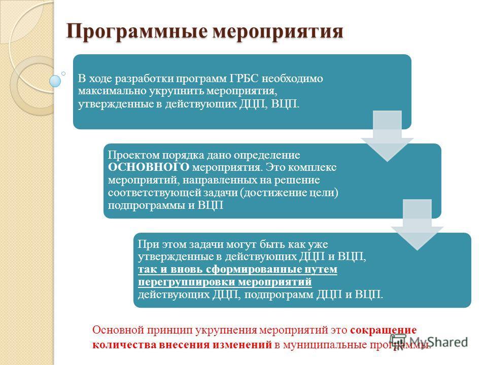 Программные мероприятия В ходе разработки программ ГРБС необходимо максимально укрупнить мероприятия, утвержденные в действующих ДЦП, ВЦП. Проектом порядка дано определение ОСНОВНОГО мероприятия. Это комплекс мероприятий, направленных на решение соот