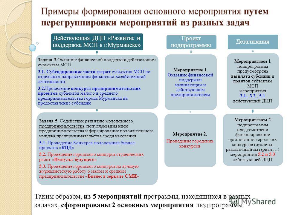 Примеры формирования основного мероприятия путем перегруппировки мероприятий из разных задач Действующая ДЦП «Развитие и поддержка МСП в г.Мурманске» Задача 3.Оказание финансовой поддержки действующим субъектам МСП 3.1. Субсидирование части затрат су