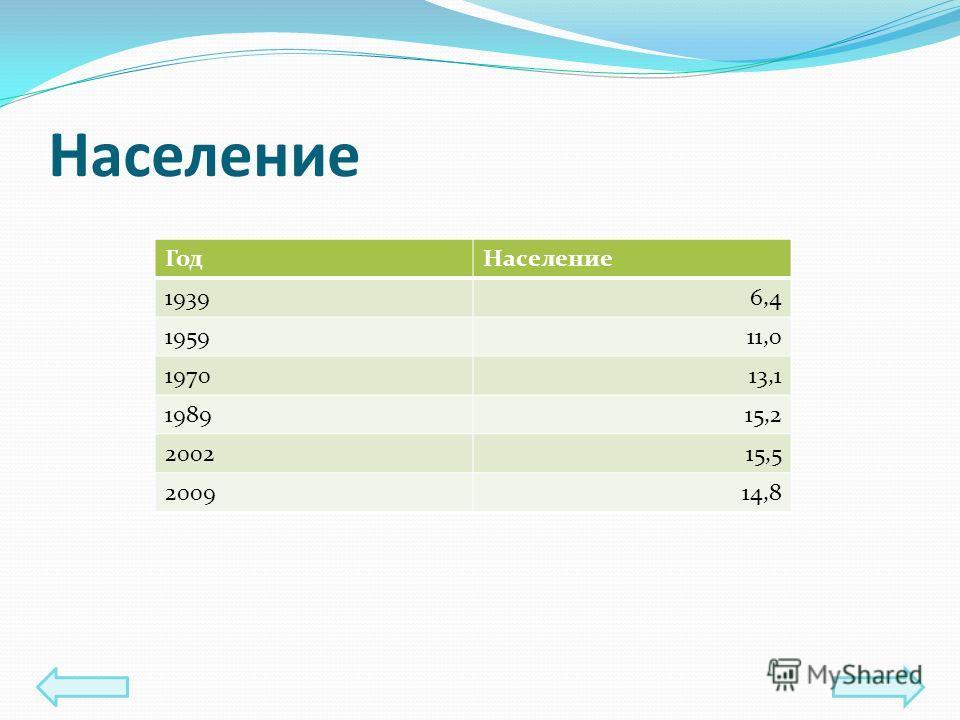 Население ГодНаселение 19396,4 195911,0 197013,1 198915,2 200215,5 200914,8
