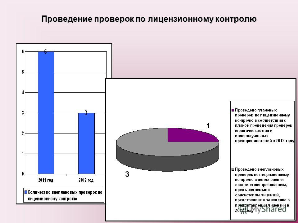 Проведение проверок по лицензионному контролю Общее количество плановых и внеплановых проверок по лицензионному контролю в 2012 году