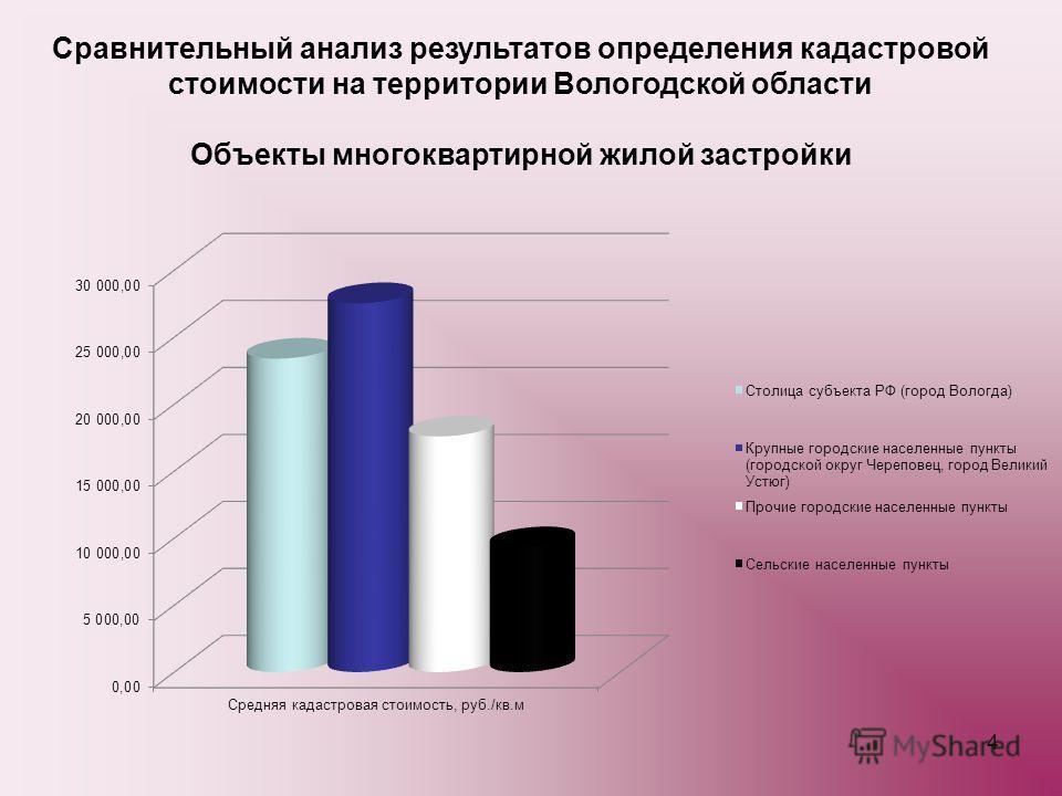 4 Сравнительный анализ результатов определения кадастровой стоимости на территории Вологодской области Объекты многоквартирной жилой застройки
