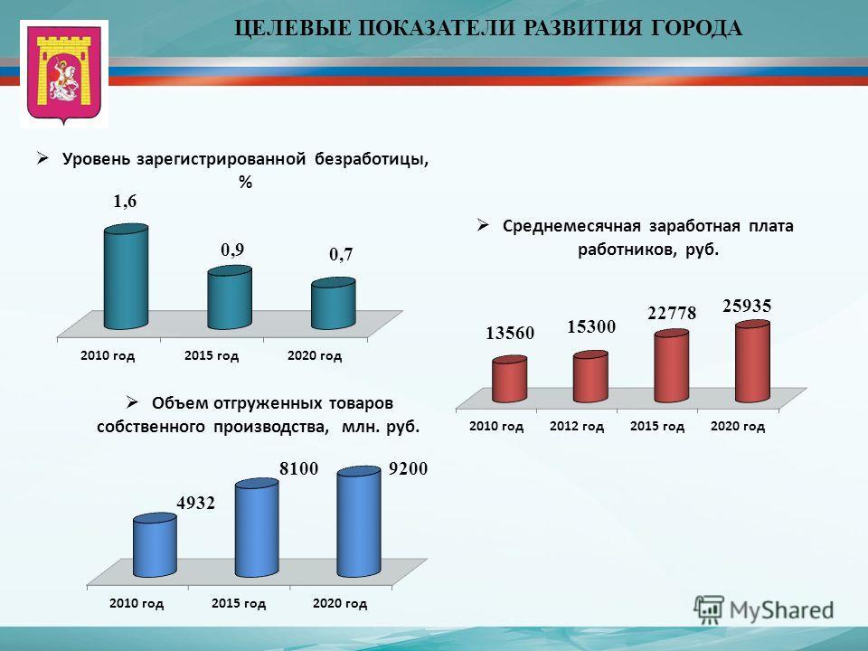 ЦЕЛЕВЫЕ ПОКАЗАТЕЛИ РАЗВИТИЯ ГОРОДА Уровень зарегистрированной безработицы, % Объем отгруженных товаров собственного производства, млн. руб. Среднемесячная заработная плата работников, руб.