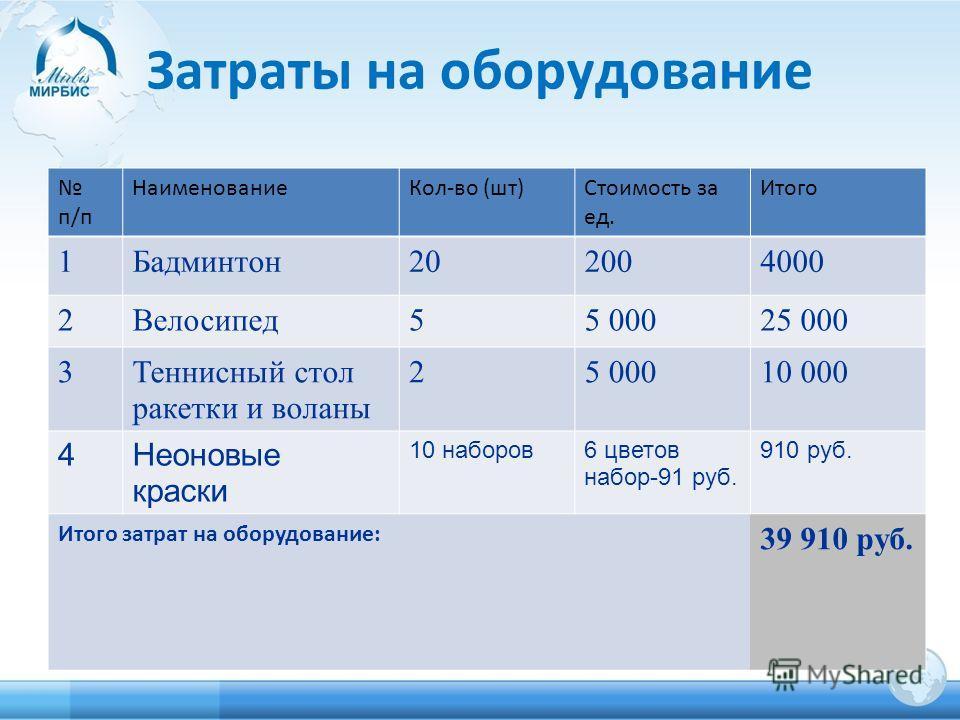 Затраты на оборудование п/п НаименованиеКол-во (шт) Стоимость за ед. Итого 1Бадминтон202004000 2Велосипед55 00025 000 3Теннисный стол ракетки и воланы 25 00010 000 4Неоновые краски 10 наборов6 цветов набор-91 руб. 910 руб. Итого затрат на оборудовани